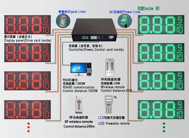 LED油价显示牌解决方案