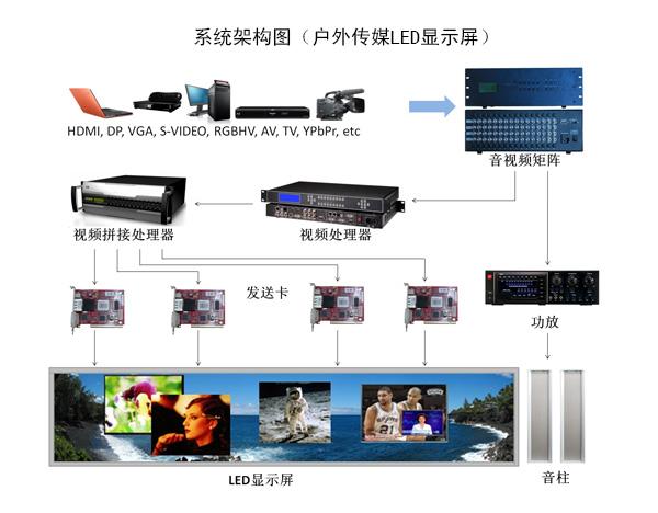 戶外傳媒LED顯示屏系統架構