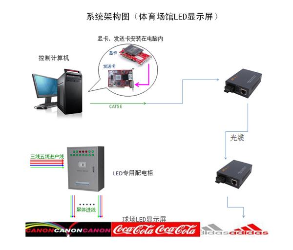 體育場LED顯示屏系統架構圖