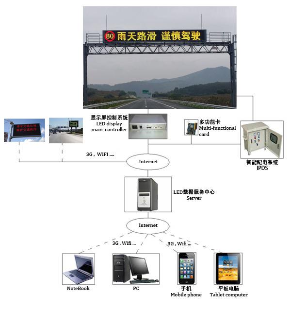 LED交通顯示屏系統架構